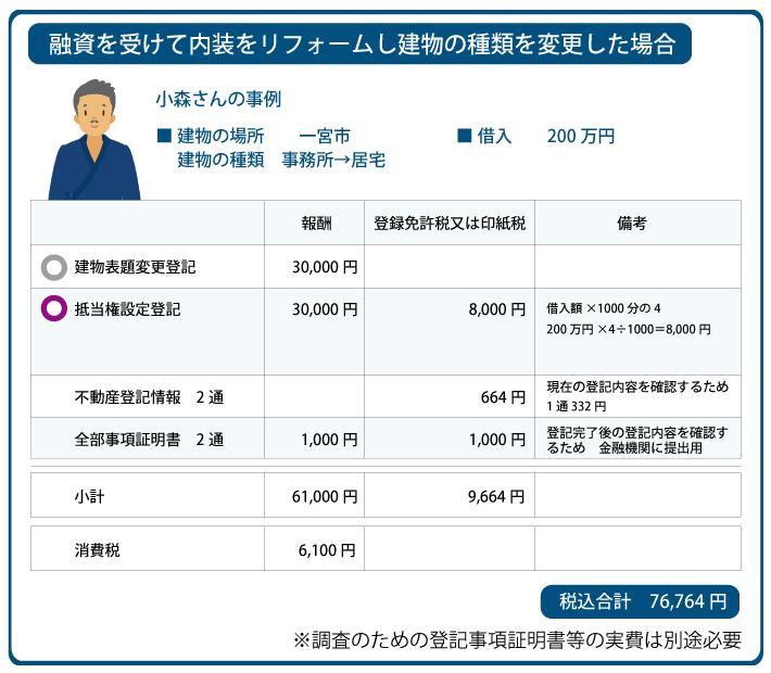 建物登記 増築 減築 名古屋 愛知県 確かな品質で安く無料見積