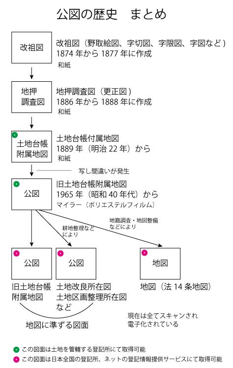 地積測量図とは?法務局での取得 ... - ie-kau.jp